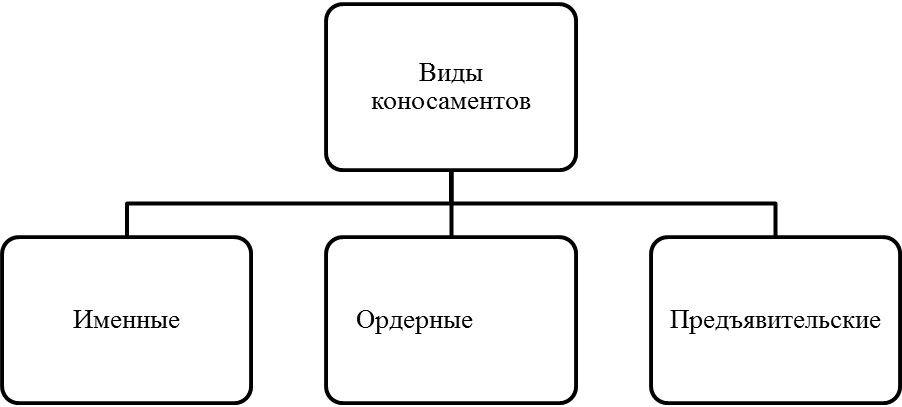 виды коносамента