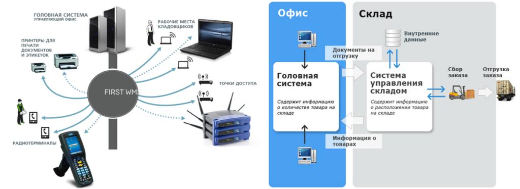 wms система автоматизации складской логистики