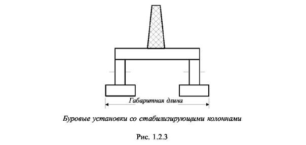 Буровые установки со стабилизирующими колоннами