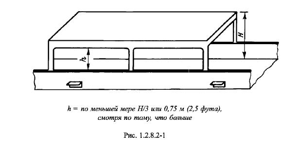 установлены открытые леера или фальшборты и навесной лист или поставлены стойки по борту судна
