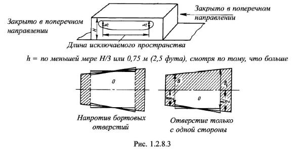 Пространство в сооружении, простирающемся от борта до борта, расположенное непосредственно в районе против бортовых отверстий
