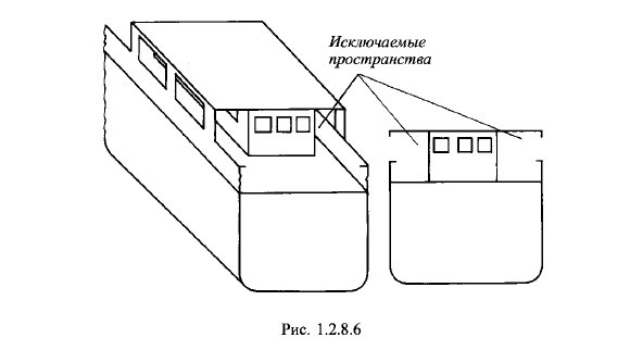 Исключаемые пространства при обмере морского судна
