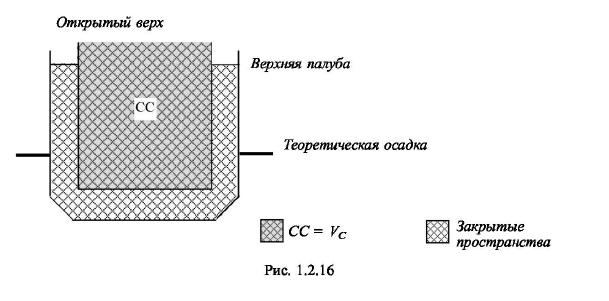 схема контейнеровоза с открытым верхом