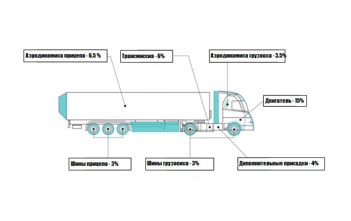 технологии экономии топлива на грузовиках