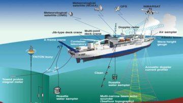Система динамического позиционирования судов
